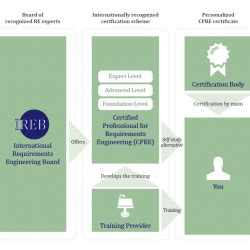 CPRE Basics - CPRE - IREB – International Requirements