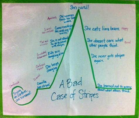 A Literate Life - Anchor Charts | Bad case of stripes