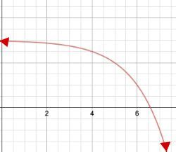 Monotonic Function: Definition & Examples - Video & Lesson