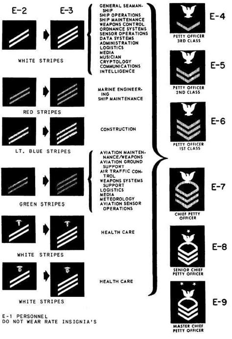 Naval Enlisted Uniform Insignia   Navy enlisted ranks