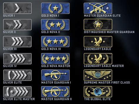 CS:GO - Competitive Skill Groups and Profile Rank